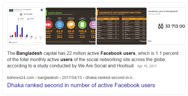 Facebook ranked second position